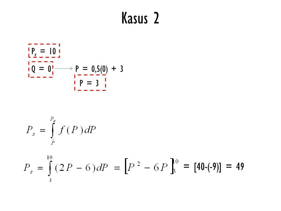 Kasus 2 Pe = 10 Q = 0 P = 0,5(0) + 3 P = 3 = [40-(-9)] = 49